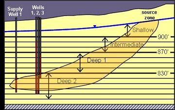 conceptual hydrogeologic cross section
