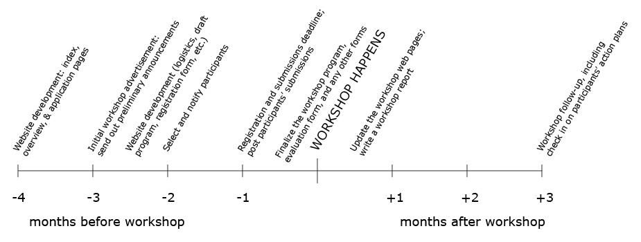 workshop planning timeline