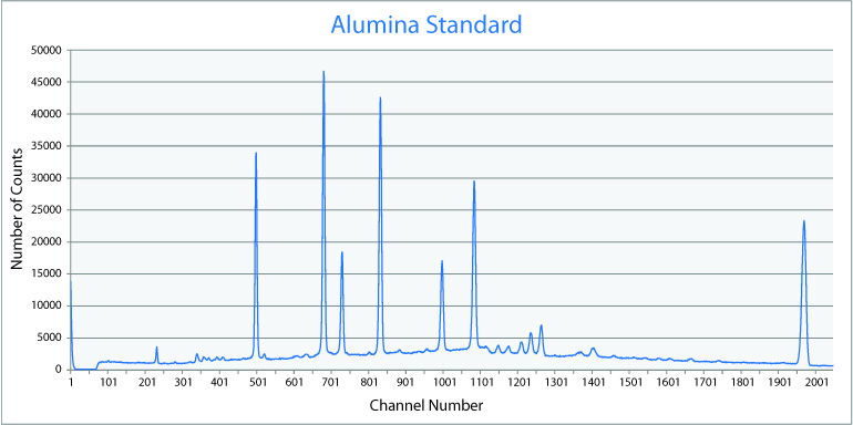 Alumina standard