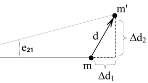 fig 5.1