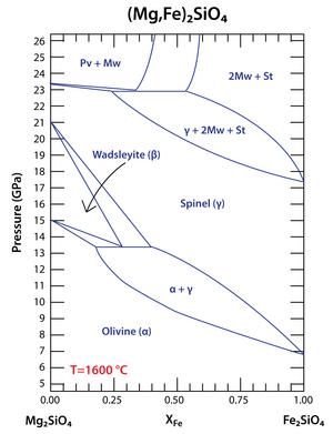 Olivine at 1600 C
