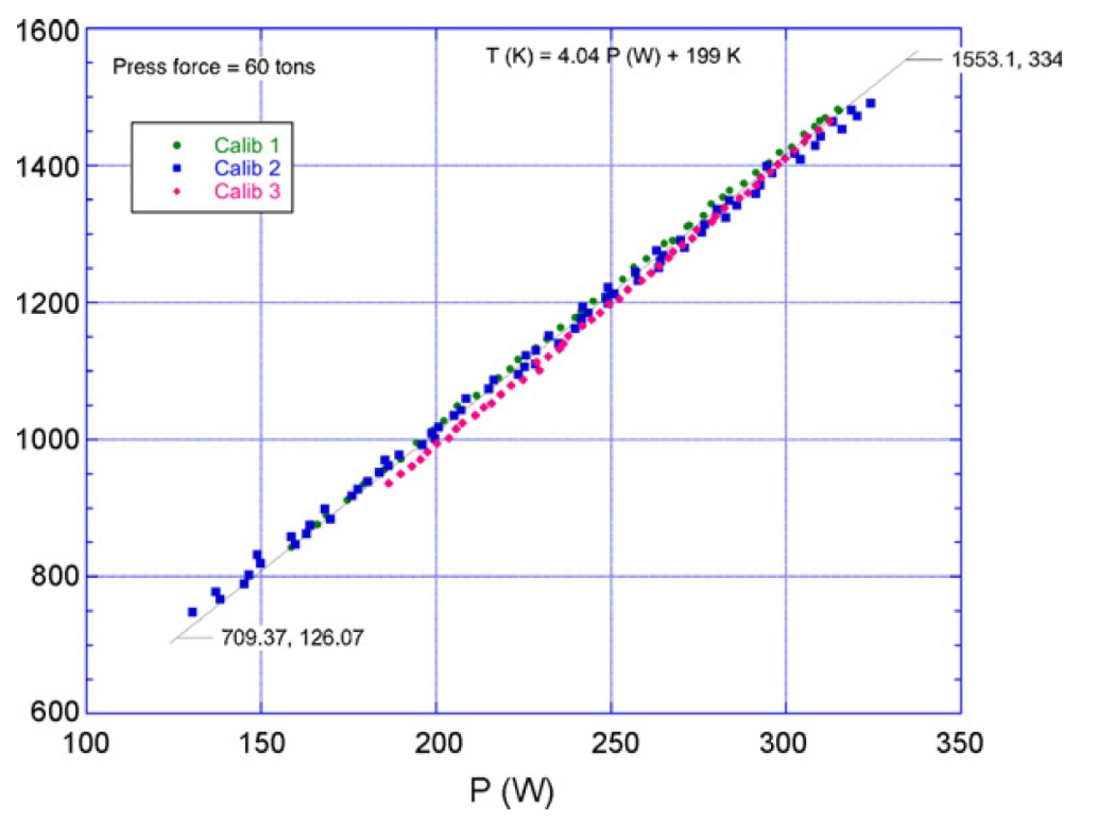 Multi Anvil Apparatus Simple Hydraulic Press How To Control Decompression In We Measure The Temperature