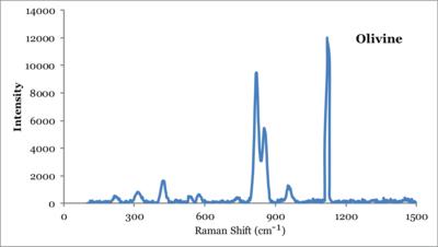 Raman spectra of olivine