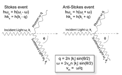 Stokes/Anti-Stokes schematic