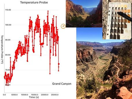 The Grand Canyon hosts a wide range of environmental conditions.  Pocket Lab (TM) temperatures record  a hike up and down the Bright Angel Trail in June 2018.