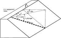 rake diagram