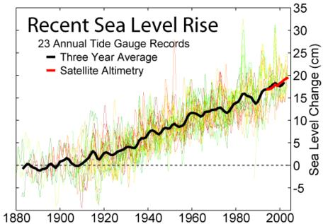 Sea level rise, 1880-2000