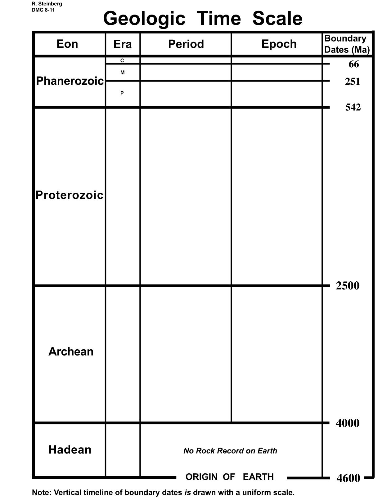 Worksheets Geologic Time Worksheet visualizing the precambrian figure 2 constant time geologic scale