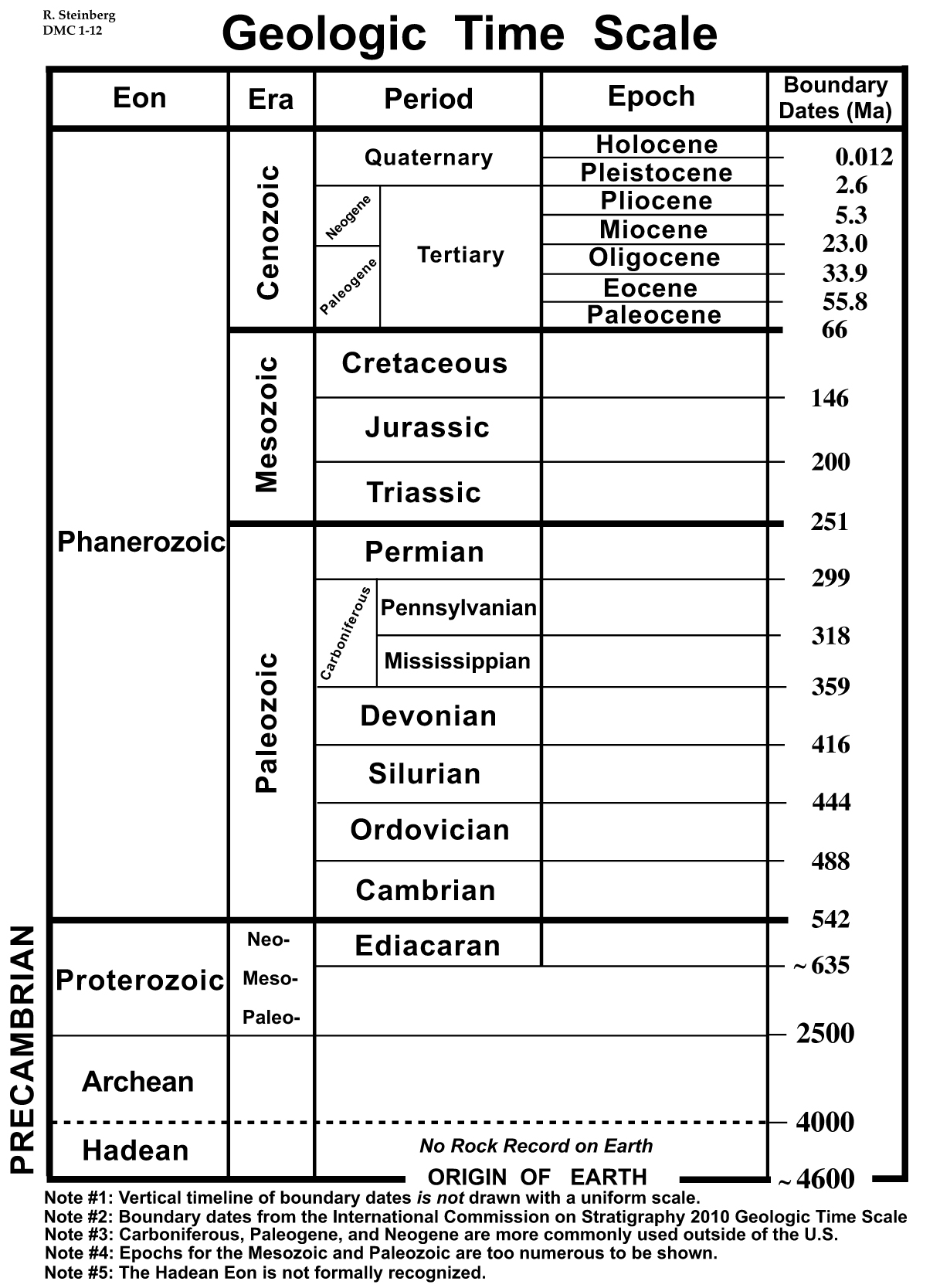 Worksheets Geologic Time Worksheet visualizing the precambrian figure 1 variable time geologic scale