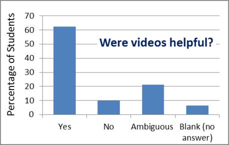 Video helpful graph