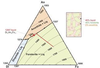 Di-An-Fo ternary diagram