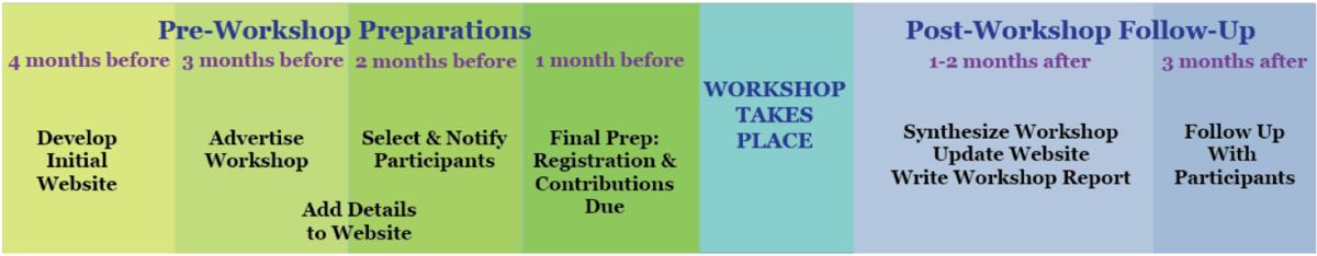Workshop timeline