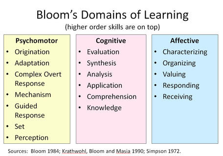 Bloom Domains of Learning with Simpson