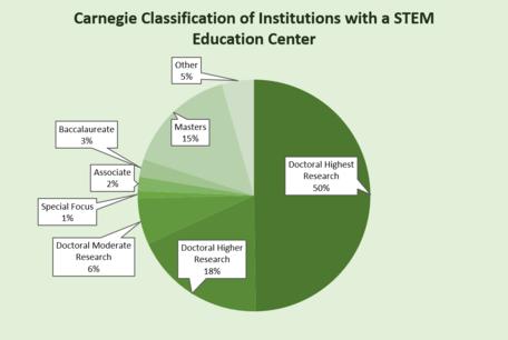 Carnegie Classification figure.png