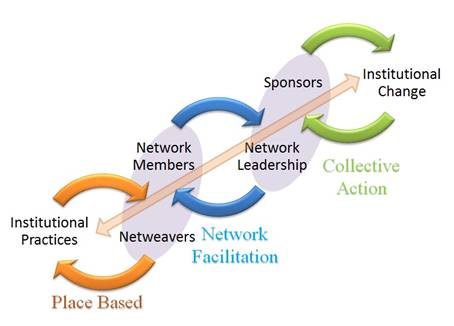 Collaborative Learning Network