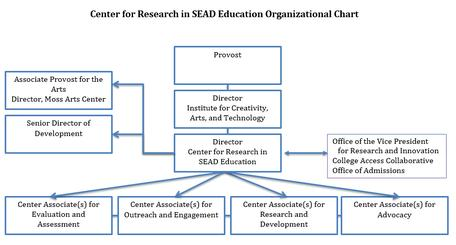 Center for Research in SEAD Education Organizational Chart, Virginia Tech