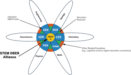 Model of how different DBER disciplines could intersect.