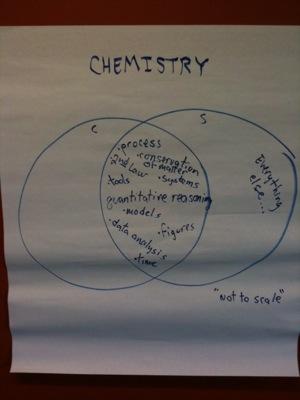 Chemistry Sustainability Diagram