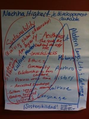 Languages Sustainability Diagram