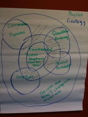 Physics/Geology Sustainability Diagram