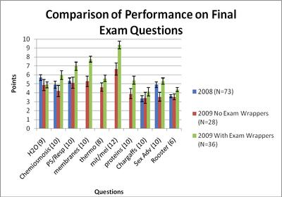 Copmarison of Performance on Final Exam Questions