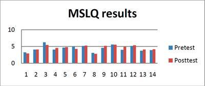MSLQ Responses