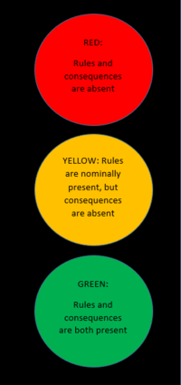 Traffic Light Heuristic (Nelson et al. 2017)