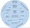 Tripartite model of identities