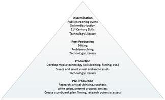 CAM Approach Diagram