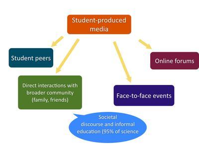 Benefits of dissemination