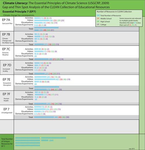 Climate Literacy Principle 7 2015