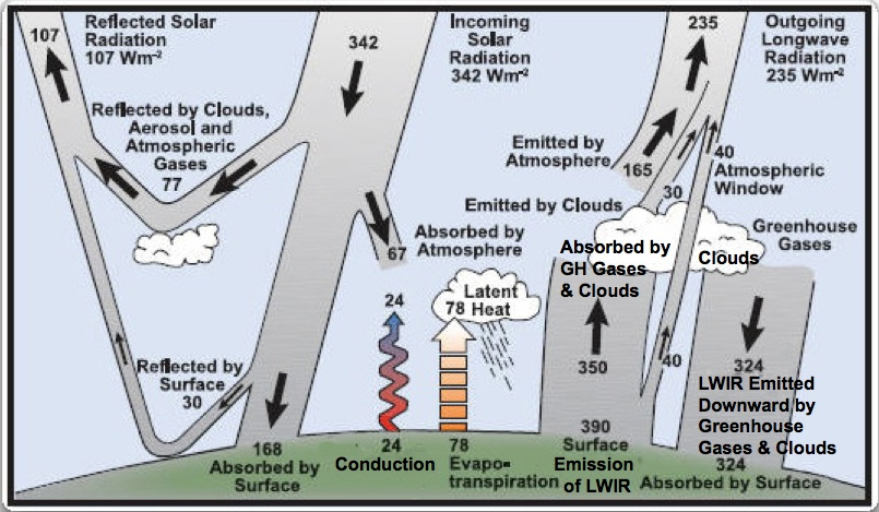 Figure: Energy Budgets for the Earth\'s Atmosphere and Surface