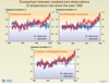 Temperature rise since 1860