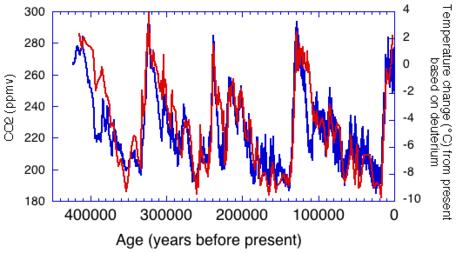 Temp_CO2 change_NOAA
