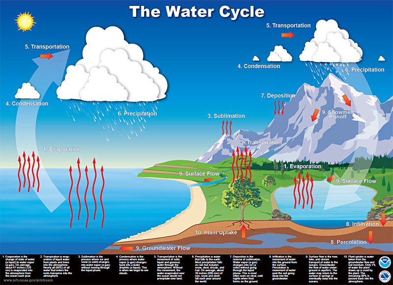 Ngss middle school climate systems disciplinary core ideas water continually cycles ccuart Images