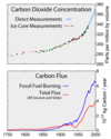 Carbon dioxide emitted vs carbon dioxide in the atmosphere