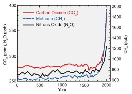 Concentrations of greenhouse gases in the atmosphere over the past 2000 years