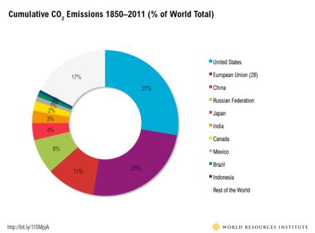 Cumulative CO2 Emissions, 1850 - 2011