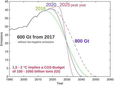 Emissions paths