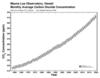 Keeling Curve, as of 2020