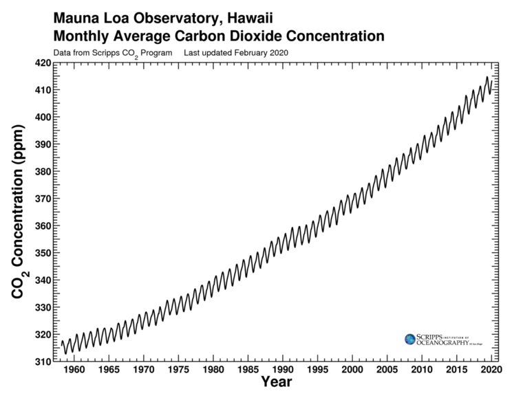 Keeling Curve, as of 2020