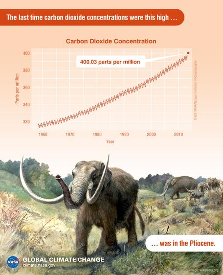 Pliocene CO2 levels