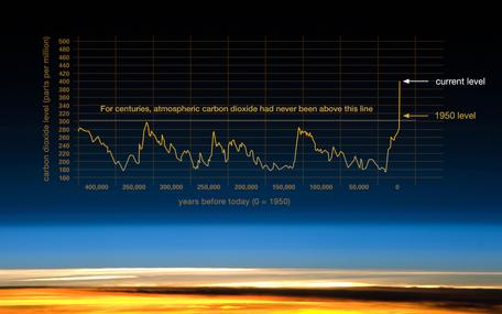Rise and fall, and RISE of CO2 in Earth's Atmosphere