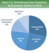 Sources of greenhouse gas emissions from the USA, 2019