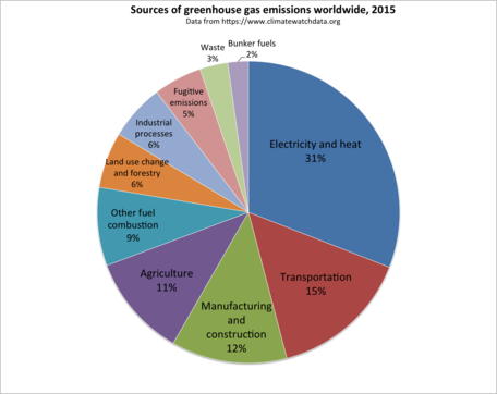 Worldwide sources of greenhouse gas emissions, 2015