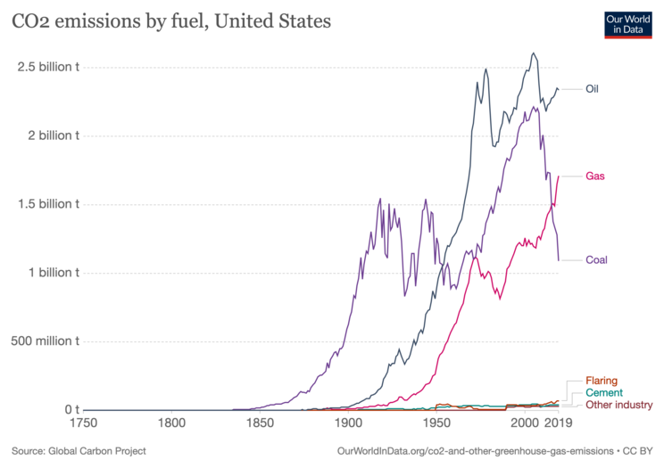 U.S. CO2 emissions by fuel type, as of 2019