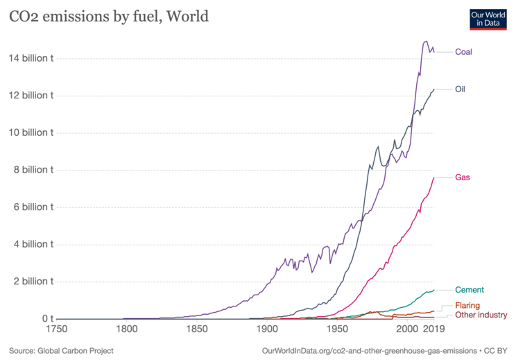 Global emissions by fuel type, as of 2019
