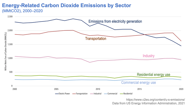 US CO2 Emissions by sector, 2000-2021