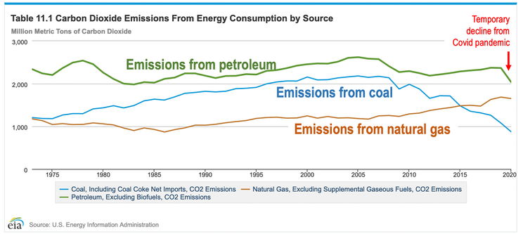 US CO2 Emissions by source, 1975-2020