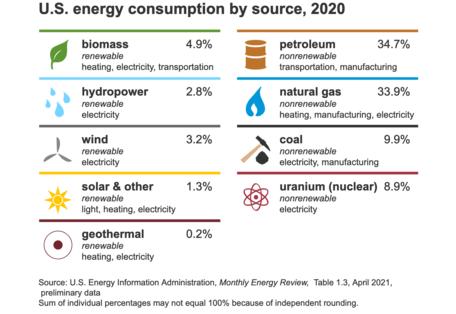 US consumption of energy by energy source, 2020